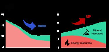 世界的なエネルギー転換が誘発する関与物質総量