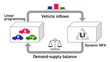 【論文発表】レアメタル循環戦略と低炭素技術導入の統合的分析