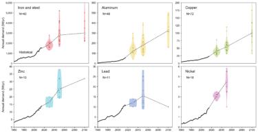 【論文発表】ベースメタルの長期需給および環境影響に関する研究論文レビュー