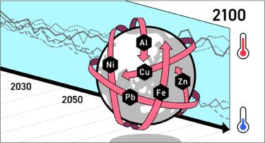 【論文発表】21世紀の金属利用に関する科学的目標値の開発