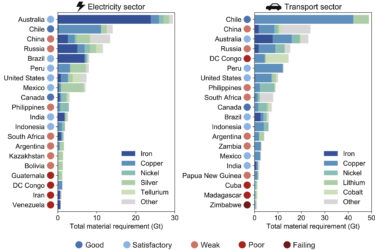 Sustainable energy transitions require enhanced resource governance